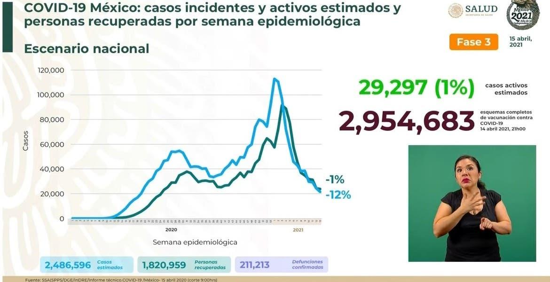 Supera México 211 mil defunciones por CO...
