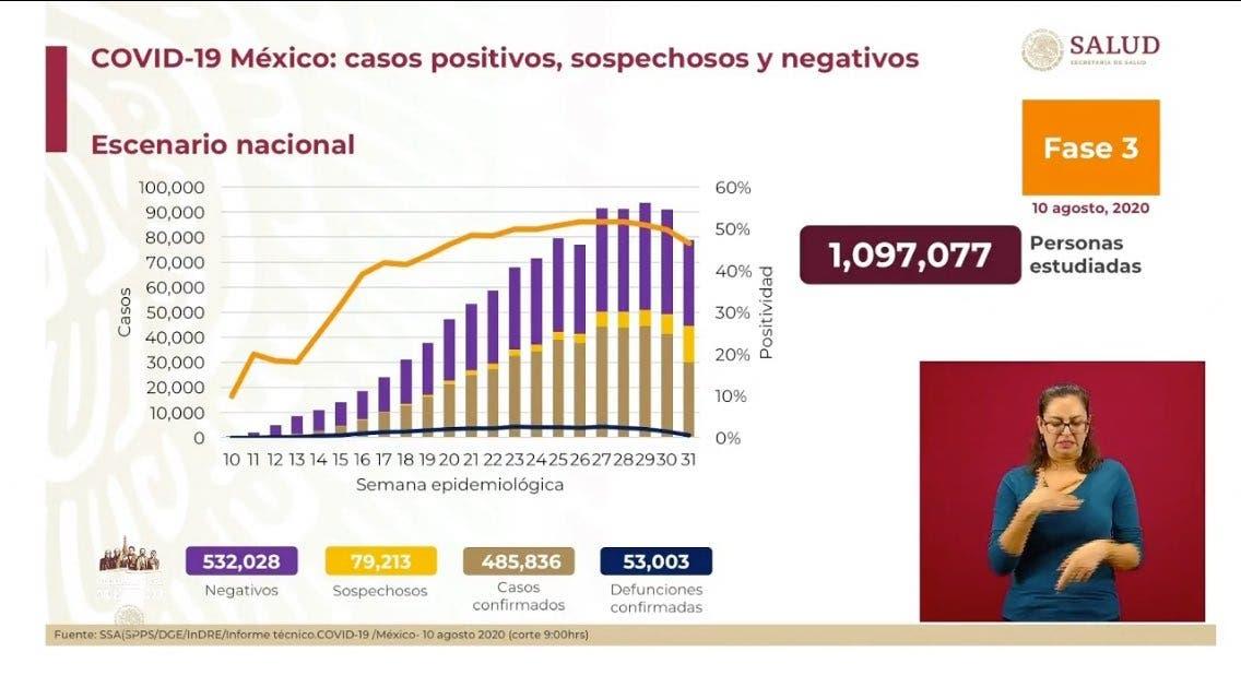 Supera México 53 mil muertes por COVID-19