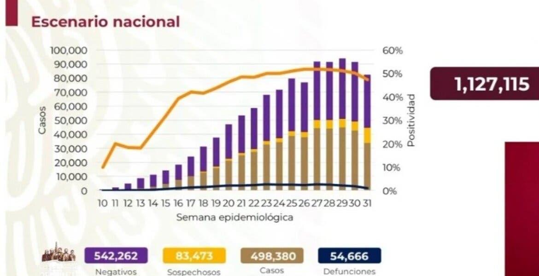 Supera México 54 mil muertes por COVID-19