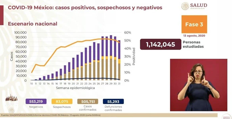 Supera México barrera de los 500 mil casos de COVID-19
