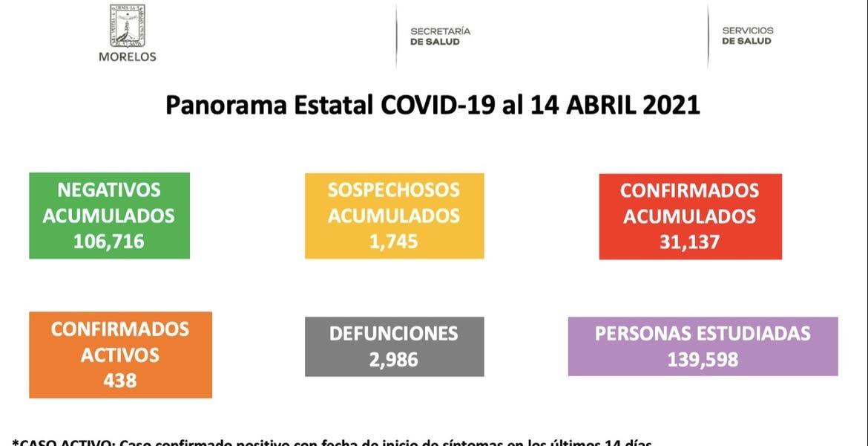 Reporta Morelos 31 mil 137 contagios de...