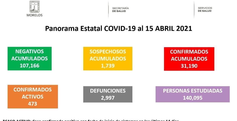 Morelos: se acerca cifra a 3 mil muertes...