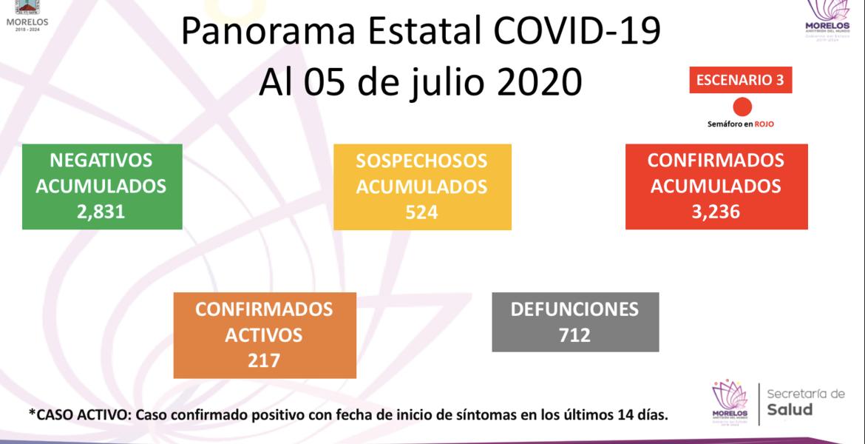 Aumenta a 712 número de fallecidos por COVID-19 en Morelos