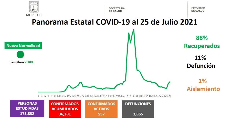 Son más de 500 casos activos de COVID19...