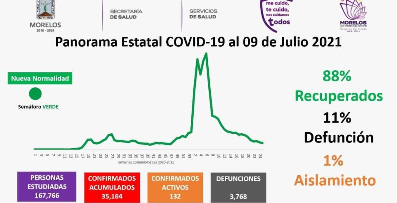 Se registran 132 casos activos en Morelo...