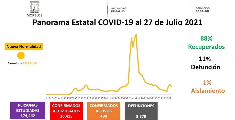 Reporta Morelos 430 casos activos de COV...