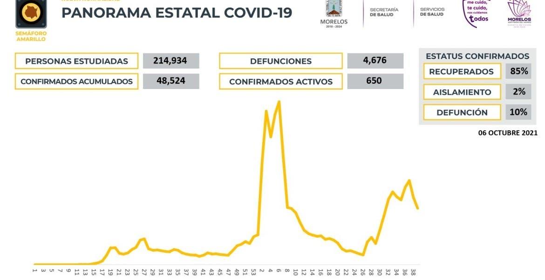 Registra Morelos 650 casos activos de CO...