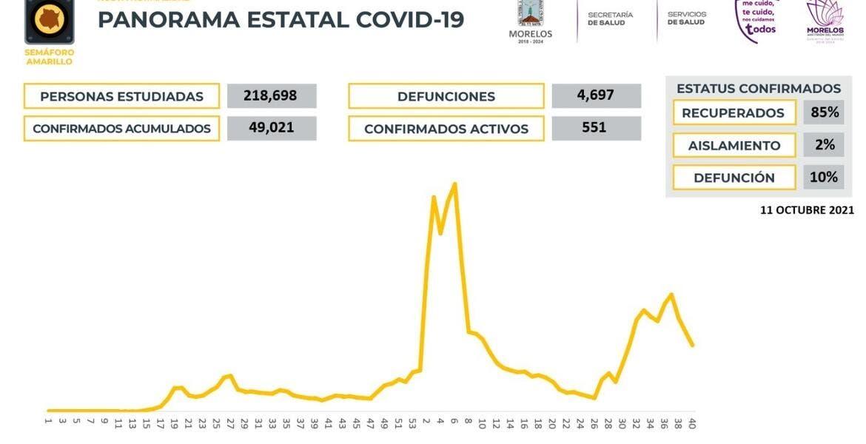 Reducen los casos activos de COVID19 en...
