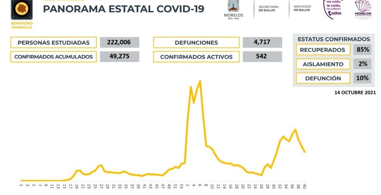 Registra Morelos 133 casos de COVID19 en...