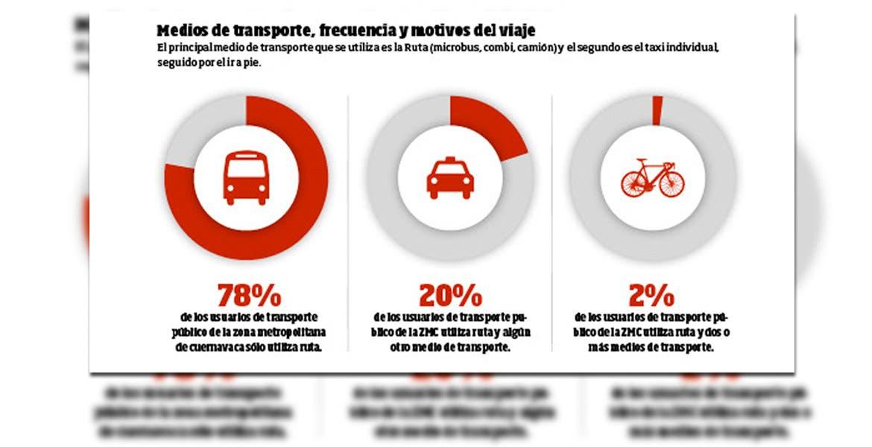 El principal medio de transporte que se utiliza es la Ruta (microbus, combi, camión) y el segundo es el taxi individual, seguido por el ir a pie.