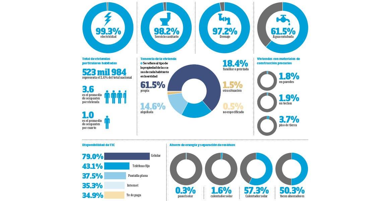 9 mil familias podrán adquirir vivienda este año