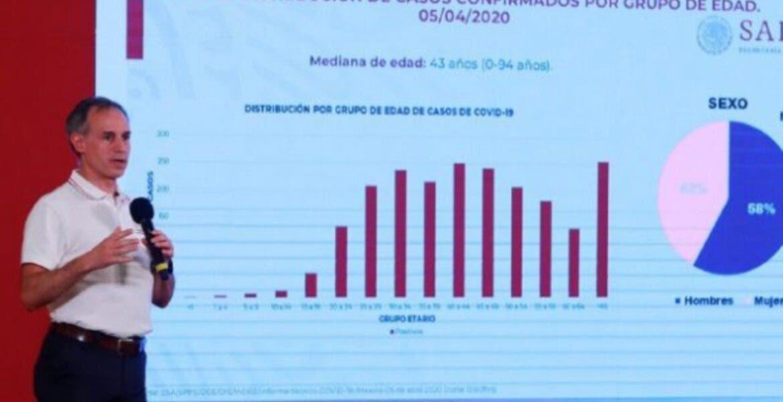 """México entrará a Fase 3 por COVID-19 en """"2 ó 3 semanas"""", dice Salud federal"""