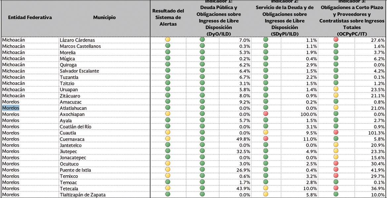 Ficha SHCP a municipios de Morelos | Diario de Morelos