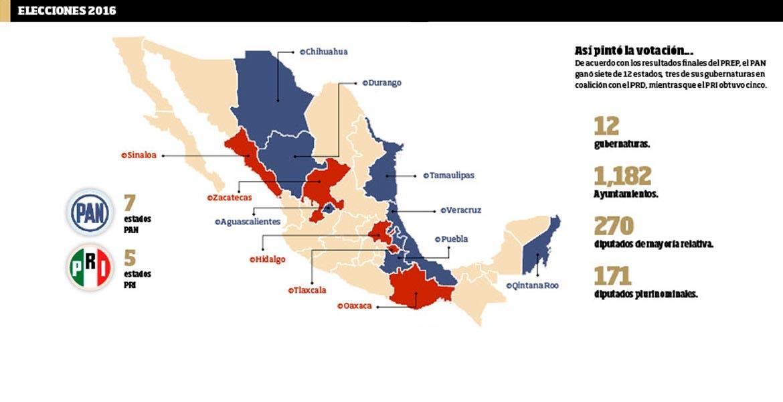 De acuerdo con los resultados finales del PREP, el PAN ganó siete de 12 estados, tres de sus gubernaturas en coalición con el PRD, mientras que el PRI obtuvo cinco.