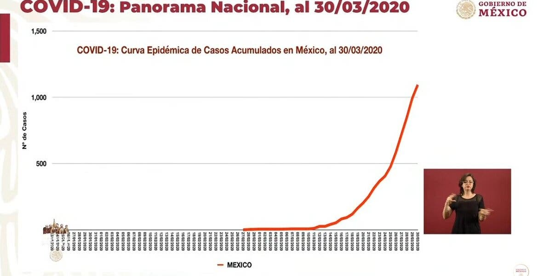 Atención: extienden hasta el 30 de abril la suspensión de actividades en México por COVID19