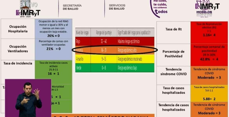 Esto pasará en Morelos al regresar a semáforo naranja por COVID19