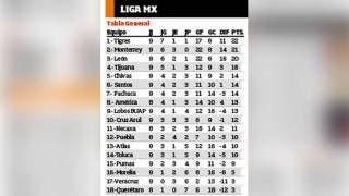 Equipos regios dominan el futbol mexicano 2