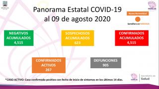 Supera Morelos 900 muertes por COVID-19 2