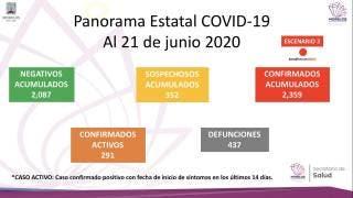 Atención:40 muertes por COVID19 en un día en Morelos 2