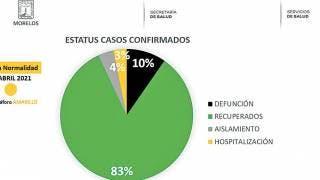 Habilitan en Morelos 4 módulos de pruebas rápidas COVID19 2