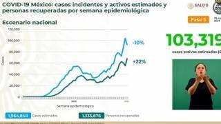 Supera México 150 mil muertes por COVID19 2