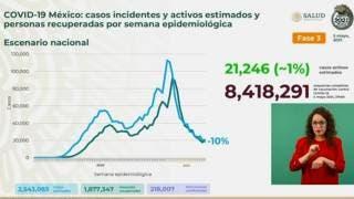 Registra México más de 218 mil muertes por COVID19 2