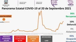 Registra Morelos 15 muertes por COVID19 en las últimas 24 horas 2