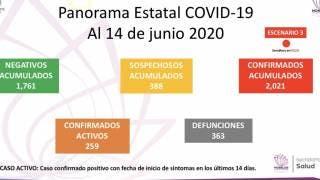 Supera Morelos los 2 mil casos confirmados de COVID-19 y van 363 muertes 2