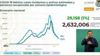Llega México a 210 mil 812 muertes por COVID19