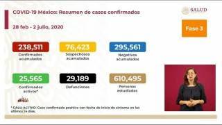 Superan 29 mil los decesos por COVID-19 en México 2