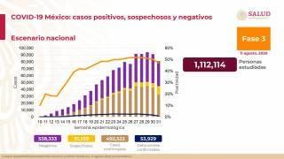 Casi 54 mil muertes por COVID-19 en México 2