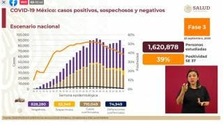 Casi 75 mil muertes por COVID-19 en México 2