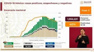 Son 77 mil 646 muertos por COVID-19 en México 2
