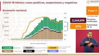 Casi son 88 mil muertes por COVID-19 en México 2