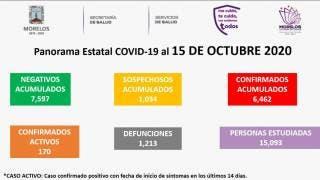 Van 1 mil 213 muertes por COVID-19 en Morelos 2