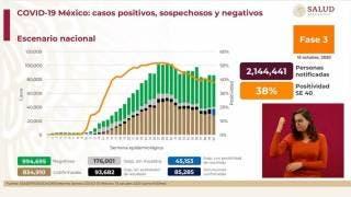 Más de 85 mil muertes por COVID-19 en México 2