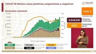 Son más de 108 mil muertes por COVID19 en México 2