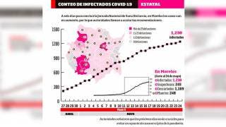 Suman 248 decesos por Coronavirus en Morelos 2