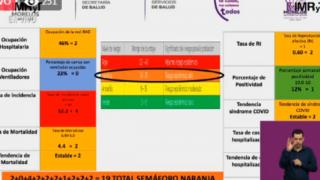 Quedaría Morelos en semáforo naranja 2 semanas más por COVID19 2