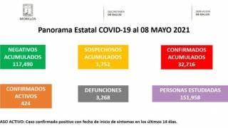 Situación en Morelos sobre COVID-19 al 8 de mayo del 2021
