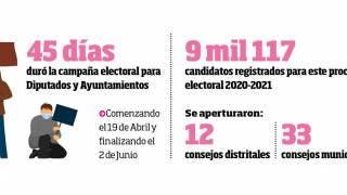 ¿Cuántas alcaldías están en juego en Morelos? 2