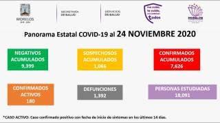 Registra Morelos 1 mil 392 muertes por COVID19 y 96 casos nuevos 2