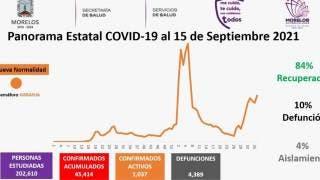 Casos activos en Morelos, otra vez por arriba de los mil 2