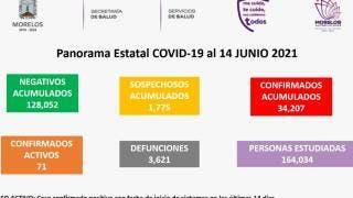 En Morelos habrá conferencia de prensa de COVID19 sólo los lunes 2