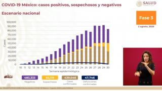 Supera México las 47 mil defunciones por COVID-19 2