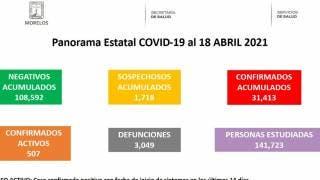 Llega Morelos a 31 mil 413 contagios por COVID19 2