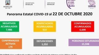 Aumentan las muertes a 1 mil 252 por COVID-19 en Morelos 2