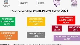 En Morelos, nuevo récord de casos activos de COVID19: 2 mil 532 2