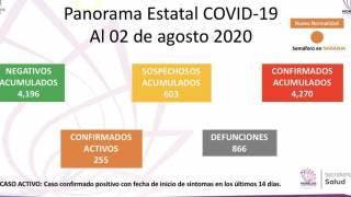 Llega Morelos a 866 defunciones por COVID-19 2