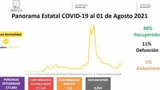 Suman 189 casos de COVID19 en Morelos, en 24 horas 2